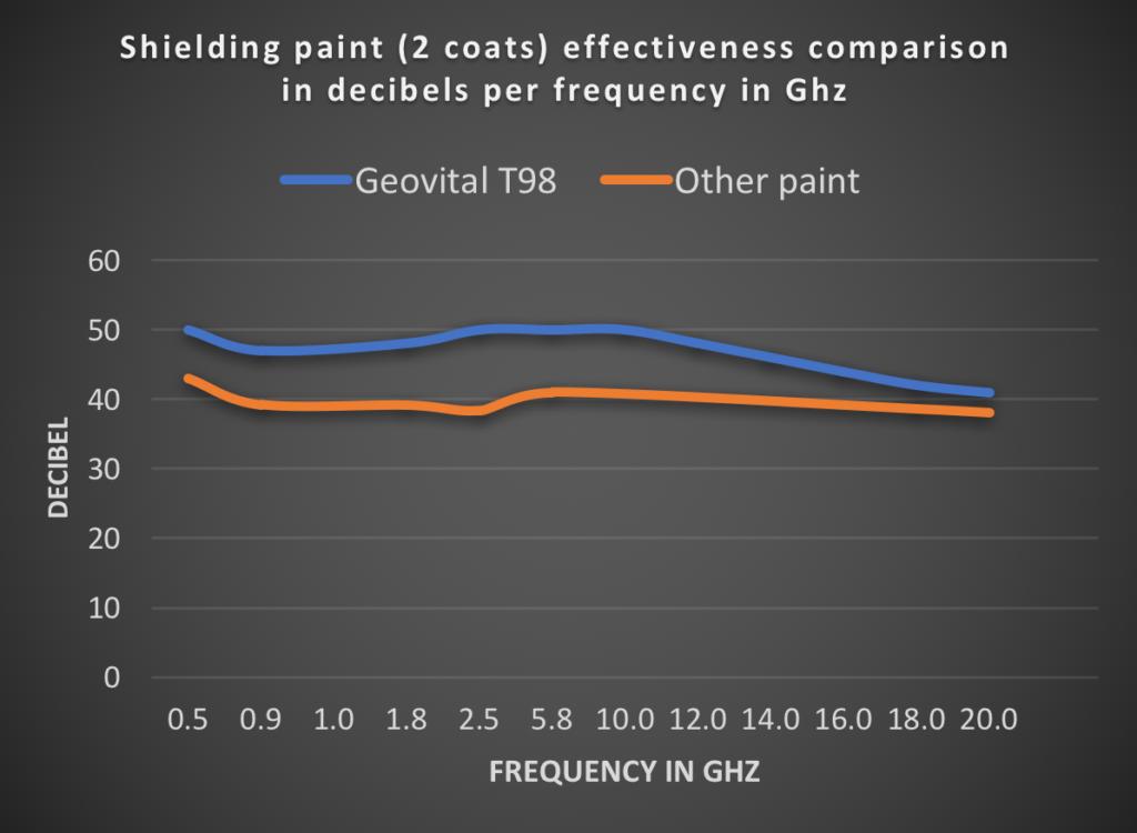 Tabela porównująca skuteczność ekranowania farby dla danej częstotliwości, wyrażona w dB. Dla laika różnica w skuteczności nie wydaje się zbyt duża. Rzeczywistość jest zupełnie inna.