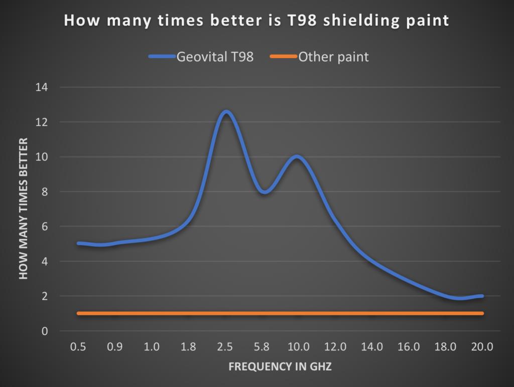 Wykres prezentujący, o ile bardziej skuteczna jest farba ekranująca T98 firmy Geovital w porównaniu z inną farbą ekranującą – również z uwzględnieniem częstotliwości. Nawet przy 20 GHz farba T98 jest dwukrotnie lepsza od innej farby. Wykres pokazuje, że różnica w przedziale od 2 do 16 GHz jest ogromna.