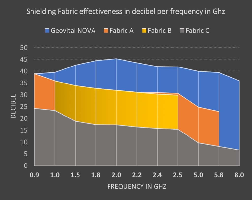 Porównanie skuteczności tkaniny ekranującej promieniowanie o częstotliwości radiowej w decybelach przypadających na częstotliwość. Porównanie pokazuje, że jeden produkt jest lepszy od drugiego, ale duża różnica wartości nie jest już tak oczywista.