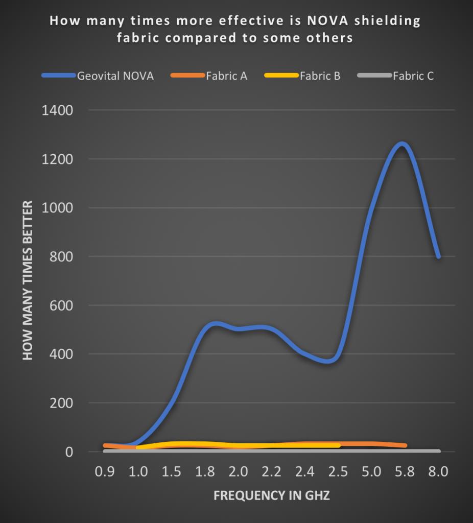Jak wcześniej wyglądał wykres porównujący, ile razy bardziej skuteczna od innych materiałów jest tkanina ekranująca NOVA? Teraz wykres o wiele wyraźniej pokazuje niezwykłą wartość i poziom ochrony zapewniany przez tkaninę NOVA.